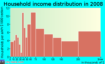 Household income distribution in 2009 in Market in Kirkland neighborhood in WA
