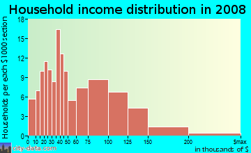 Household income distribution in 2009 in Thrasher's Corner in Bothell neighborhood in WA