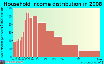 Household income distribution in 2009 in Pocket in Sacramento neighborhood in CA