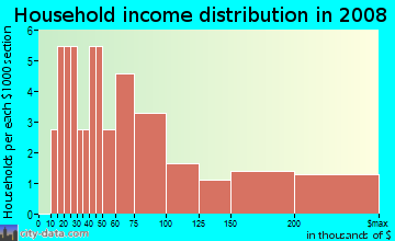 Household income distribution in 2009 in Allman Park in Vancouver neighborhood in WA