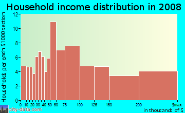 Household income distribution in 2009 in Buena Vista Park in San Francisco neighborhood in CA