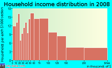 Household income distribution in 2009 in Duboce Triangle in San Francisco neighborhood in CA