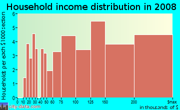 Household income distribution in 2009 in Diamond Heights in San Francisco neighborhood in CA