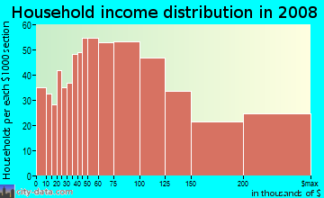 Household income distribution in 2009 in Castro in San Francisco neighborhood in CA