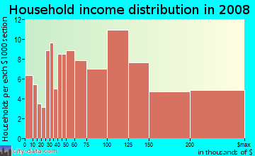 Household income distribution in 2009 in Golden Gate Heights in San Francisco neighborhood in CA