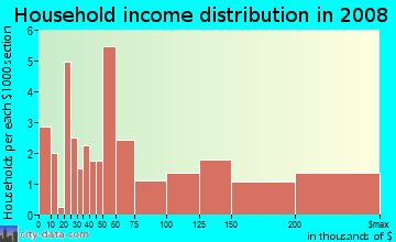 Household income distribution in 2009 in Mission Bay in San Francisco neighborhood in CA