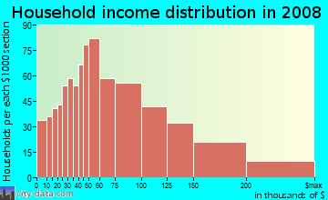 Household income distribution in 2009 in Outer Richmond in San Francisco neighborhood in CA