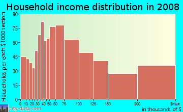 Household income distribution in 2009 in Noe Valley in San Francisco neighborhood in CA