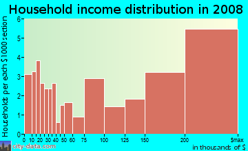Household income distribution in 2009 in Sea Cliff in San Francisco neighborhood in CA