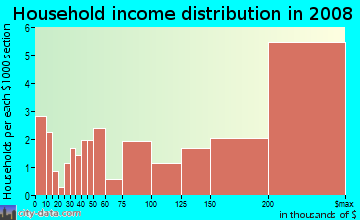 Household income distribution in 2009 in Saint Francis Wood in San Francisco neighborhood in CA