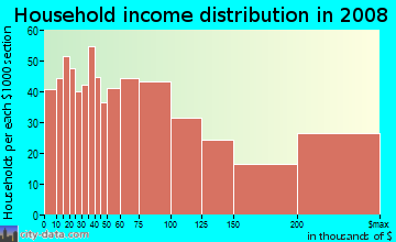 Household income distribution in 2009 in Russian Hill in San Francisco neighborhood in CA