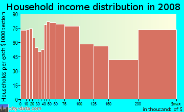 Household income distribution in 2009 in Pacific Heights in San Francisco neighborhood in CA