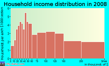 Household income distribution in 2009 in Westwood Park in San Francisco neighborhood in CA