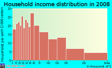 Household income distribution in 2009 in Glenview in Oakland neighborhood in CA