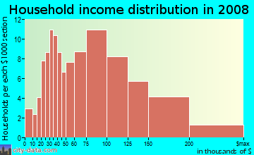 Household income distribution in 2009 in Lincoln Highlands in Oakland neighborhood in CA