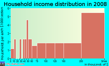 Household income distribution in 2009 in Oak Center in Oakland neighborhood in CA