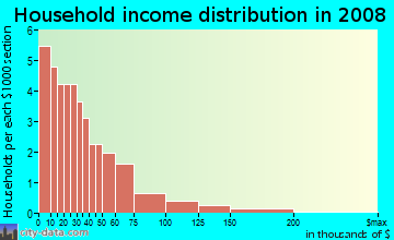 Household income distribution in 2009 in Trestle Glen in Oakland neighborhood in CA