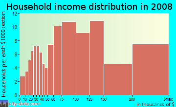 Household income distribution in 2009 in Montclair in Oakland neighborhood in CA