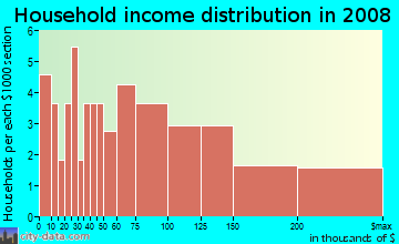 Household income distribution in 2009 in Stonegate Park in Davis neighborhood in CA