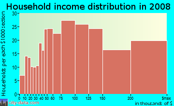 Household income distribution in 2009 in Mission Street in South Pasadena neighborhood in CA