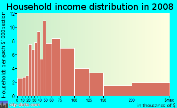 Household income distribution in 2009 in East Montecito Avenue in Sierra Madre neighborhood in CA
