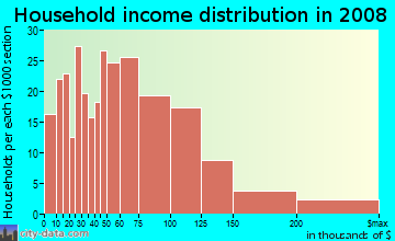 Household income distribution in 2009 in Irvington in Fremont neighborhood in CA
