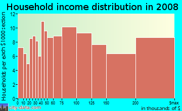 Household income distribution in 2009 in Hillside in Glendale neighborhood in CA