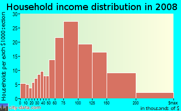 Household income distribution in 2009 in Orangecrest in Riverside neighborhood in CA
