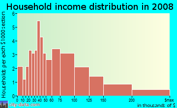 Household income distribution in 2009 in Branham in San Jose neighborhood in CA