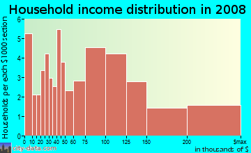 Household income distribution in 2009 in Calabazas South in San Jose neighborhood in CA