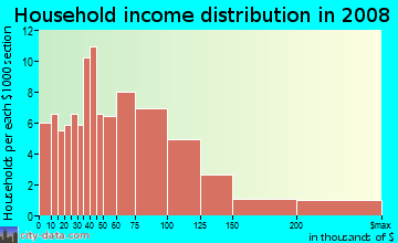 Household income distribution in 2009 in Castro in San Jose neighborhood in CA