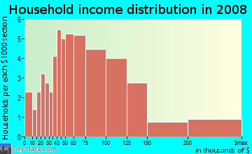 Household income distribution in 2009 in Clayton South in San Jose neighborhood in CA
