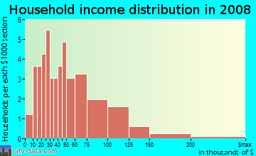Household income distribution in 2009 in Eastside in San Jose neighborhood in CA