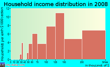 Household income distribution in 2009 in Graystone in San Jose neighborhood in CA