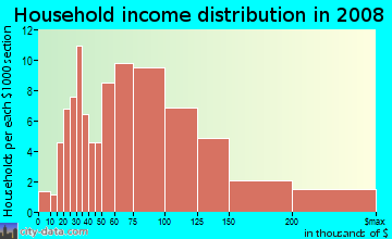 Household income distribution in 2009 in Little Branham in San Jose neighborhood in CA
