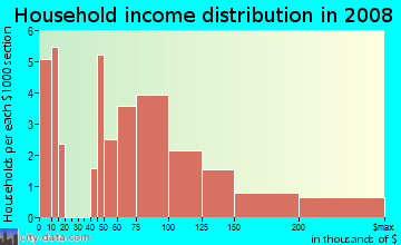 Household income distribution in 2009 in Ohlone in San Jose neighborhood in CA