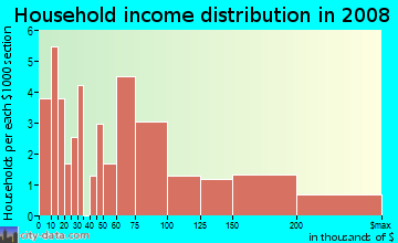 Household income distribution in 2009 in Pepper Tree in San Jose neighborhood in CA