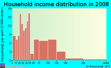 Household income distribution in 2009 in Fremont North in Oxnard neighborhood in CA