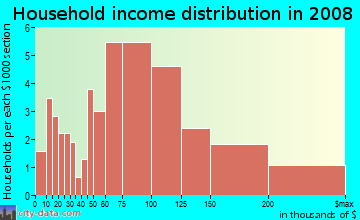 Household income distribution in 2009 in Ruskin in San Jose neighborhood in CA