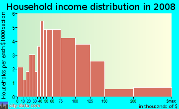 Household income distribution in 2009 in Terrace Hills in San Jose neighborhood in CA