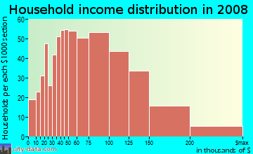 Household income distribution in 2009 in West Garden Grove in Garden Grove neighborhood in CA