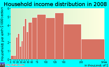 Household income distribution in 2009 in Vista Park in San Jose neighborhood in CA
