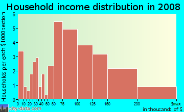 Household income distribution in 2009 in Windmill Springs in San Jose neighborhood in CA