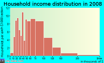 Household income distribution in 2009 in Willow Glen in San Jose neighborhood in CA
