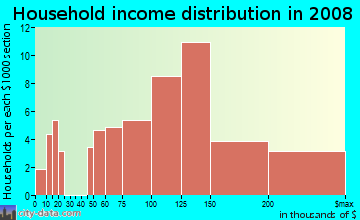 Household income distribution in 2009 in Evergreen Hidden Glen in San Jose neighborhood in CA