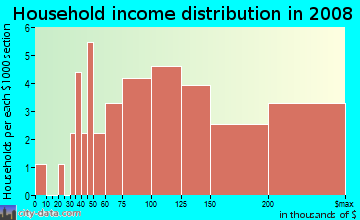 Household income distribution in 2009 in Porta Bella in Santa Clarita neighborhood in CA