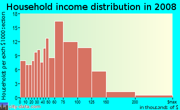 Household income distribution in 2009 in Whitman/Mocine in Hayward neighborhood in CA