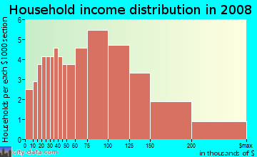 Household income distribution in 2009 in Elkhorn in Stockton neighborhood in CA