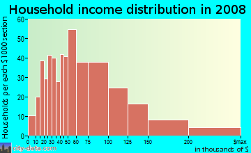 Household income distribution in 2009 in Olive in Orange neighborhood in CA