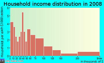Household income distribution in 2009 in South Park in Fontana neighborhood in CA